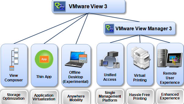 VMware View 3