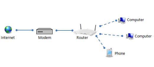 Sự khác nhau giữa Modem và Router như thế nào ?