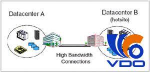 Giải pháp xây dựng TTDL dự phòng và đồng bộ dữ liệu bằng đường truyền cao tốc